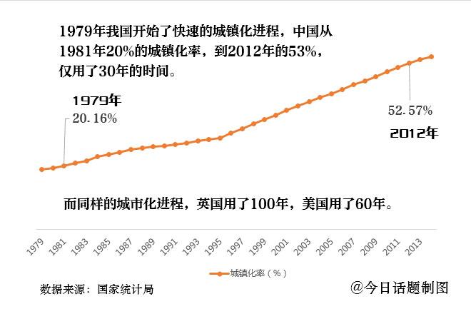 中国的城镇化进程