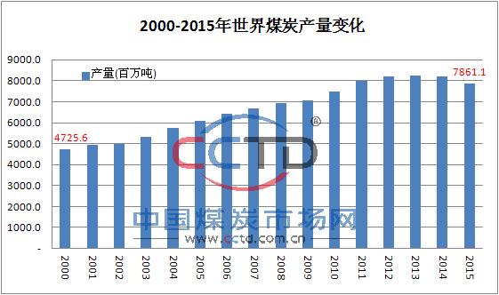 2015年世界煤炭产量下降4%