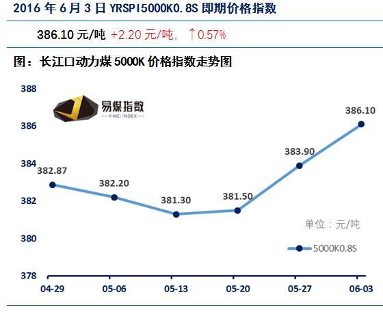 长江口 动力煤