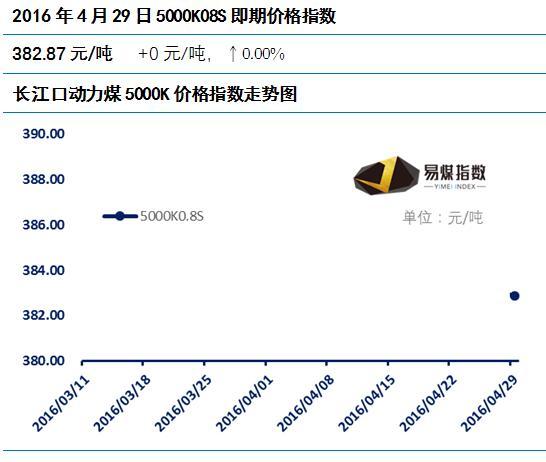长江口动力煤