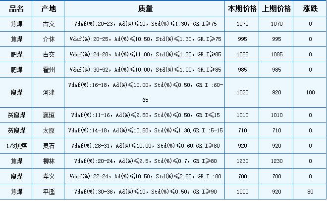 本期山西炼焦用精煤车板价格小幅上涨。