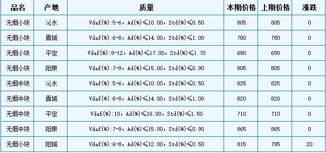 本期山西晋城、阳泉地区无烟块煤车板价格总体维稳,局部略涨