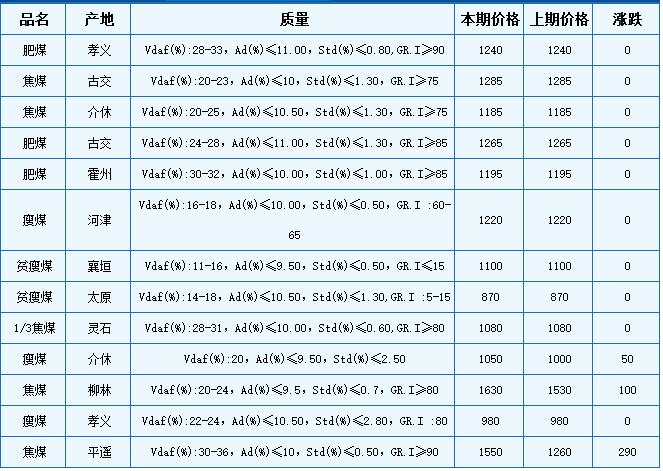 本期山西炼焦用精煤车板价格主流维稳,个别有涨。