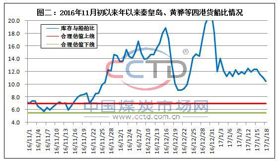 2016年11月初以来年以来秦皇岛、黄骅等四港货船比情况