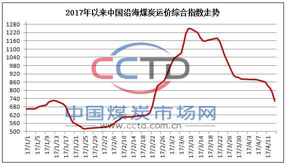 中国沿海煤炭运价