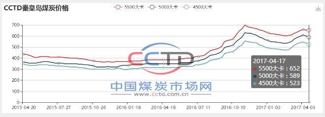 CCTD秦皇岛煤炭价格