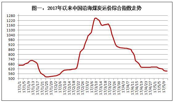 中国沿海煤炭运输