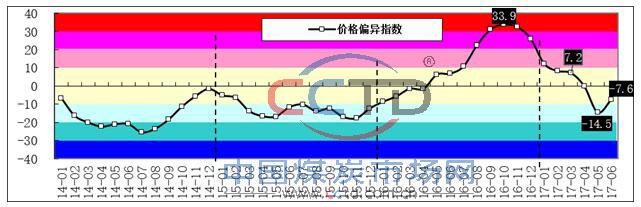 2014年以来煤炭市场价格偏异指数走势图