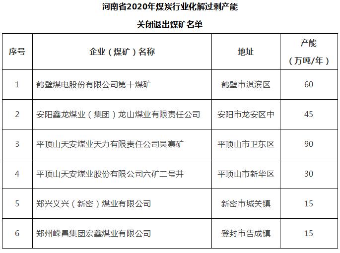 """""""河南省2020年化解煤炭过剩产能关闭退出煤矿名单公示"""