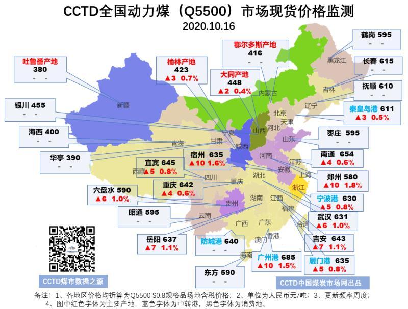 无烟煤市场分析_CCTD全国动力煤市场现货价格监测(20201016) - 图说煤市 - 煤炭 ...