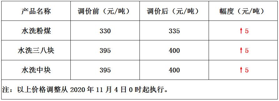 内蒙古长滩煤矿11月4日煤价上调为5元/吨