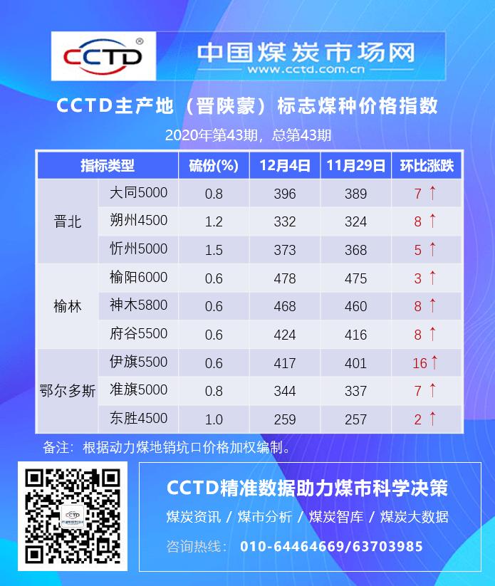 无烟煤市场分析_CCTD主产地(晋陕蒙)标志煤种价格指数(20201204) - CCTD主产地 ...