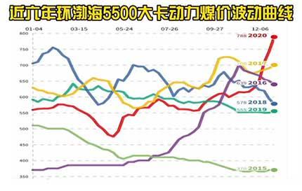 近六年环渤海5500大卡动力煤价波动曲线