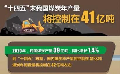 """图:""""十四五""""末我国煤炭年产量将控制在41亿吨"""